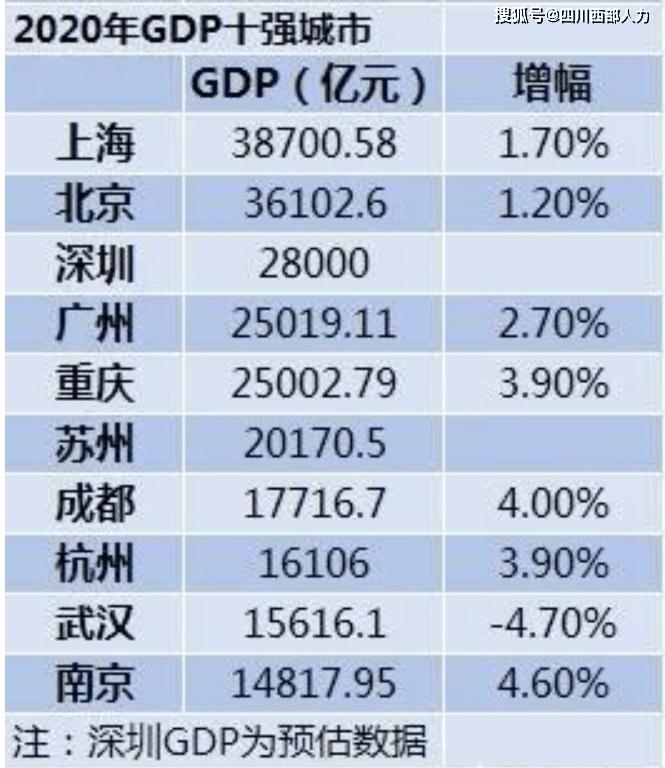 长兴人口gdp2020_中国2020年GDP总值1015986亿元,同比增长2.3 人均GDP连续两年超过1万美元