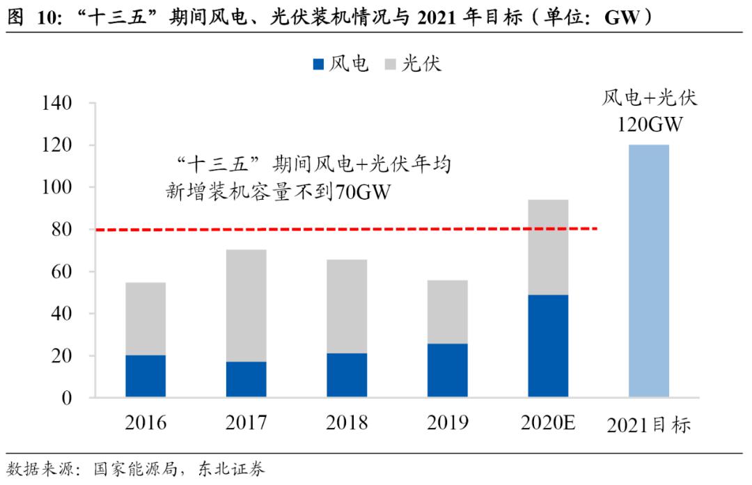 天风张彩社:今年太阳能前景如何?