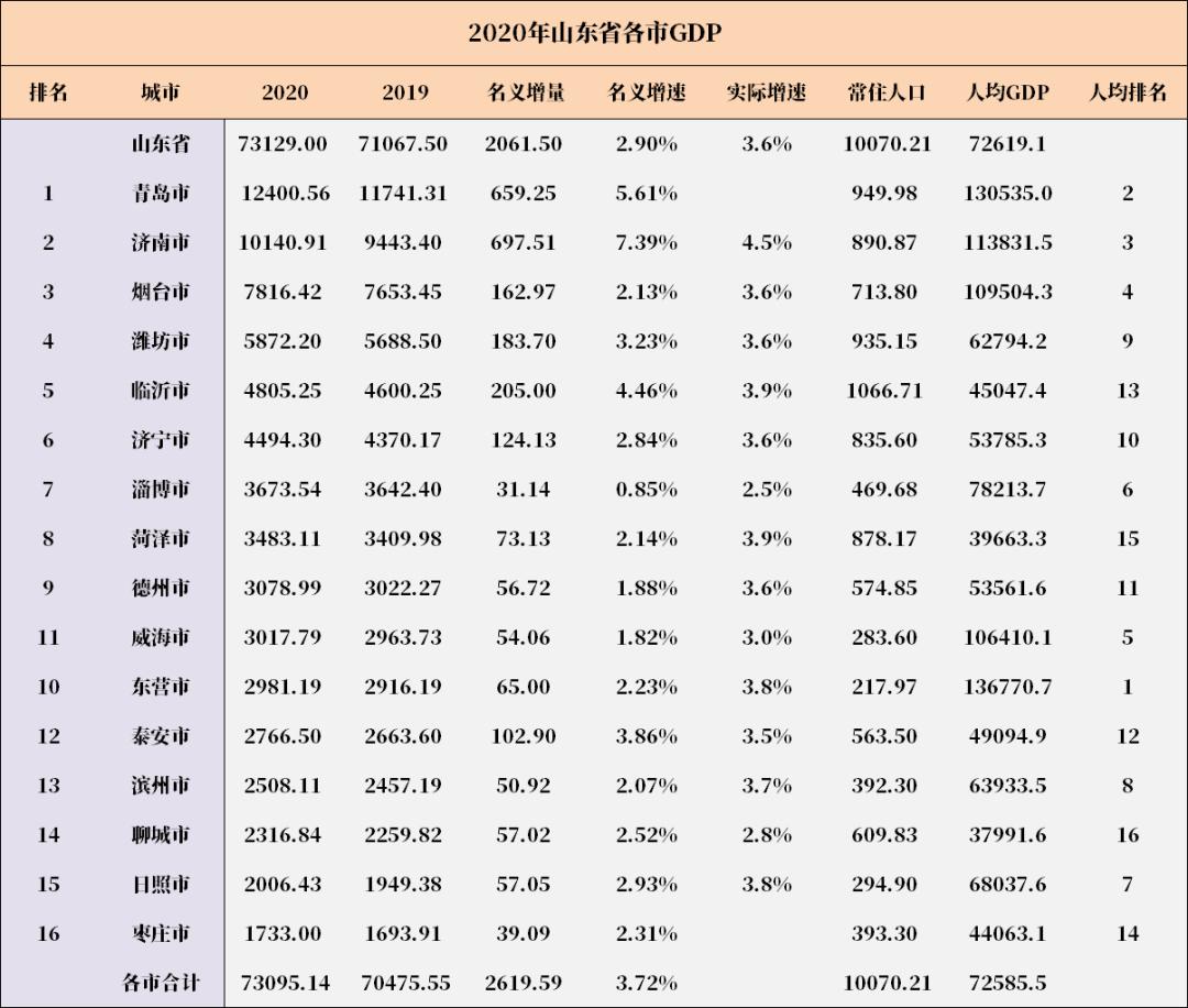 全国各区gdp_2020年全国各省GDP排行出炉南京首次突围十强,苏州市退步2名