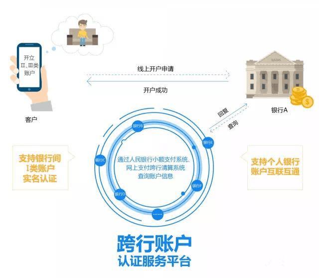 农业银行、中国银行、建设银行、外汇银行和邮政储蓄银行加入银行间账户信息认证服务平台