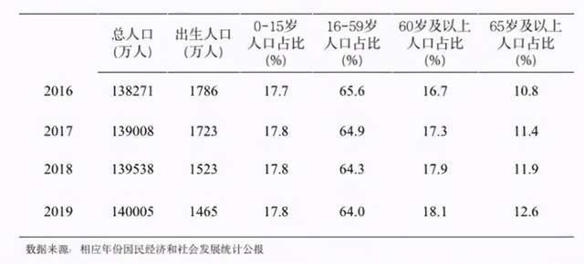 多地公布的新生儿数暴跌,国内奶粉行业将发生哪些变化?(上)  第2张