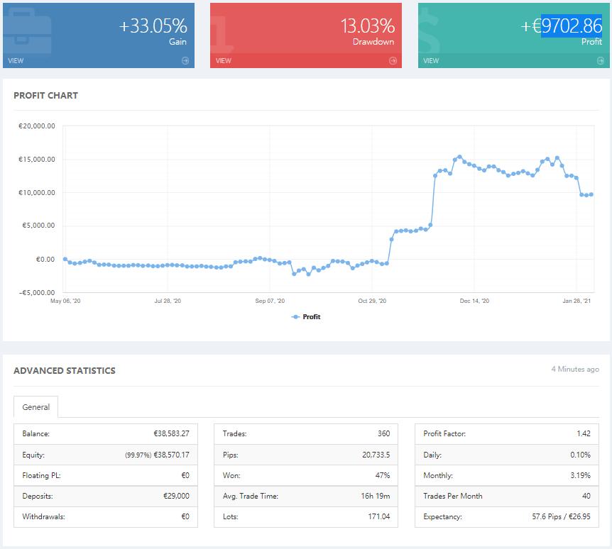 德意资本:Myfxbook信号源推荐,盈利因子高达1.42