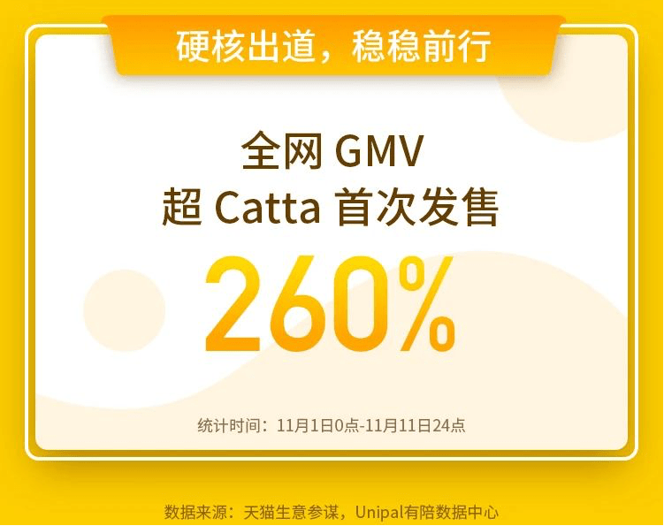 是研发者也是消费者,Catta猫塔的成功在于有温度