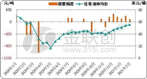 原油走势强劲,国内成品油价格调整有望上调