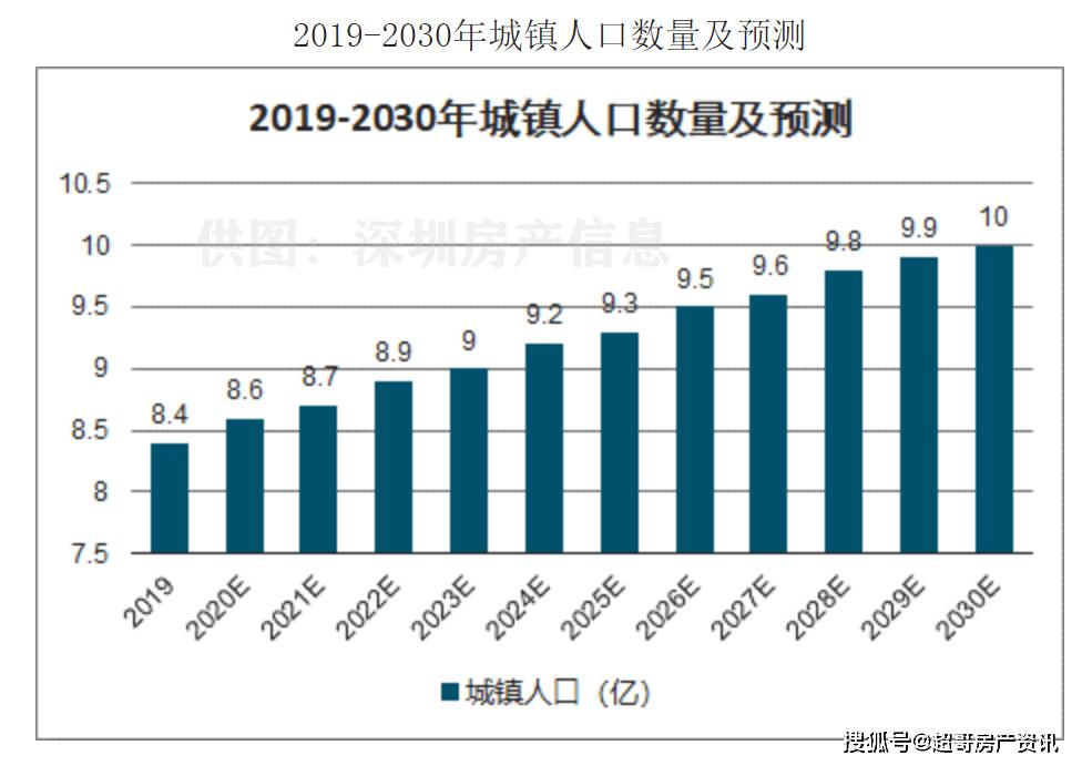 影响房价人口净流入_西安人口净流入统计图(2)