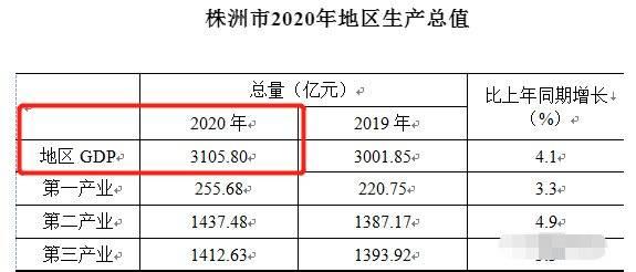 长沙gdp达到12000亿_长沙帝亿