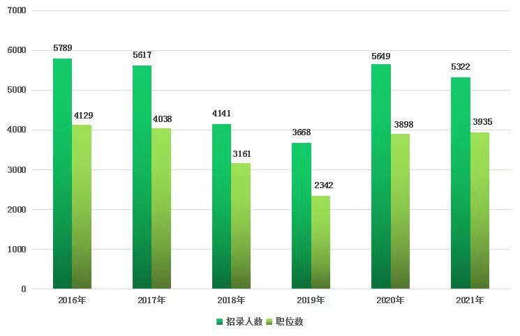 长春市2021人口有多少_长春市都有什么桥