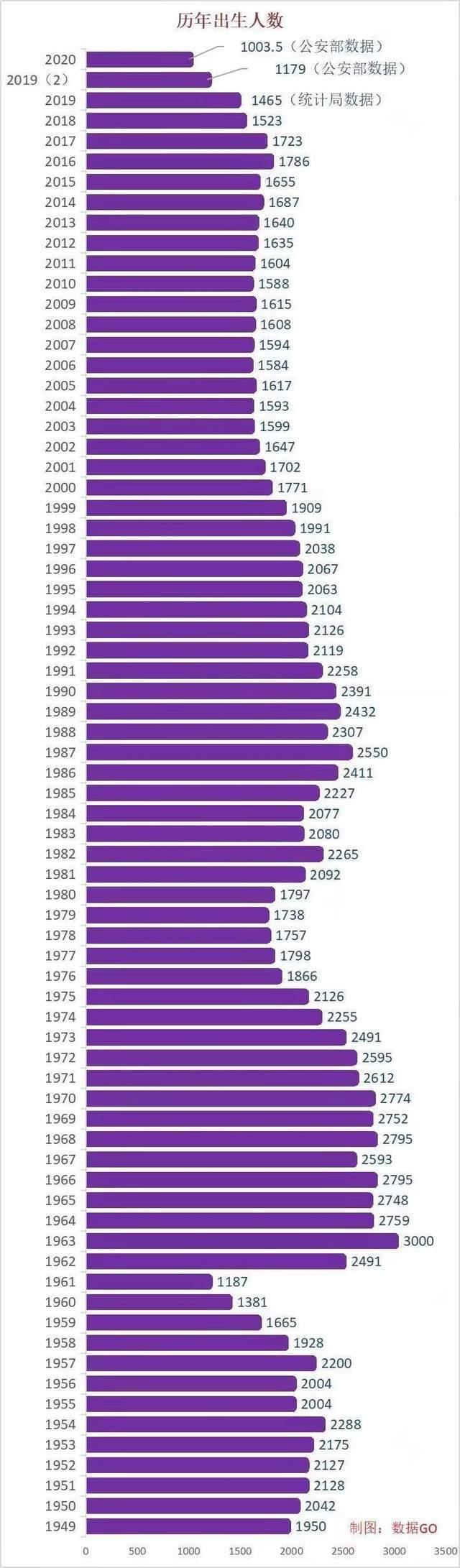 人口警报拉响,2020年新生儿真实数量曝光,再次创新低?