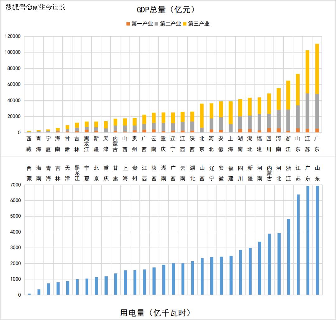 2020GDP第一省份_31省2020年GDP出炉 广东32年位居榜首 西藏增速最快
