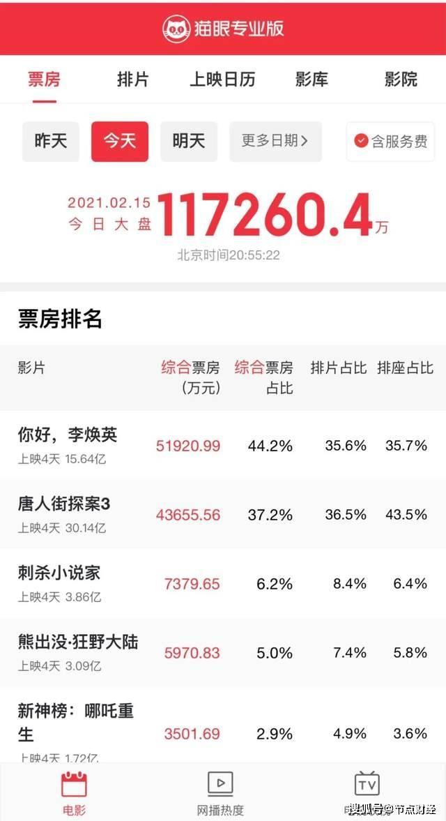 在家网上兼职投资有这几种方法,55亿元!唐探3、李焕英能否拯救影视股?
