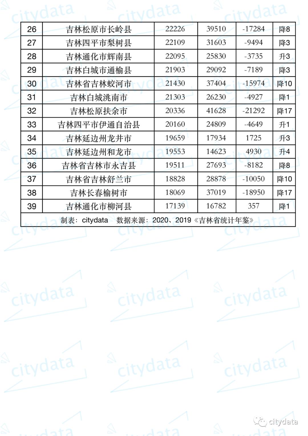 2019全国gdp人均排名_全国人均GDP排名:江苏独占三席,深圳跌至第五,广州退居第八