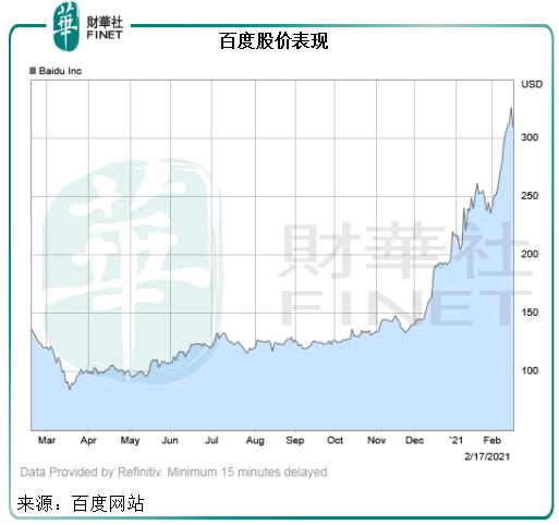 【一语道破】连涨近半月!股价不断创新高,百度后劲如何?