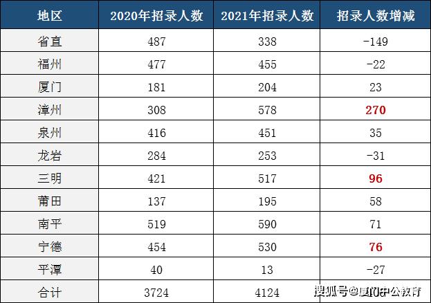 2021厦门公务员考试职位全分析 福建省考职位表(完整版)图1