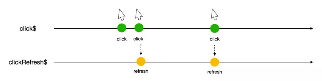 从 RxJS 到 Flink:如何处理数据流?
