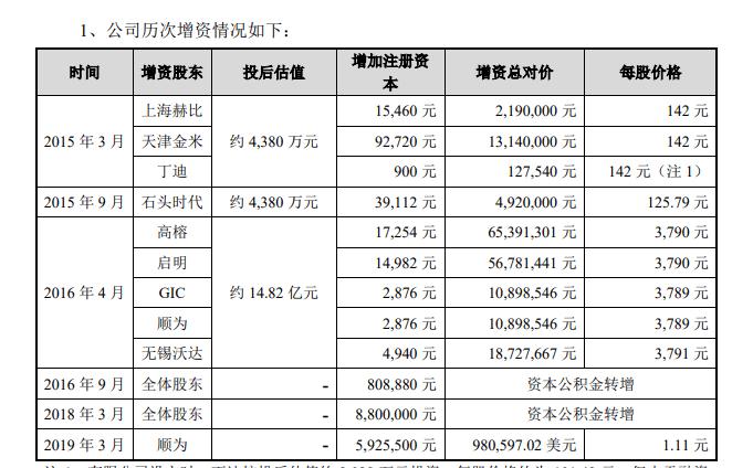 """石头科技上市一年遭减持:""""雷军系""""3000万元入股市值变119亿,将减持套现17亿"""