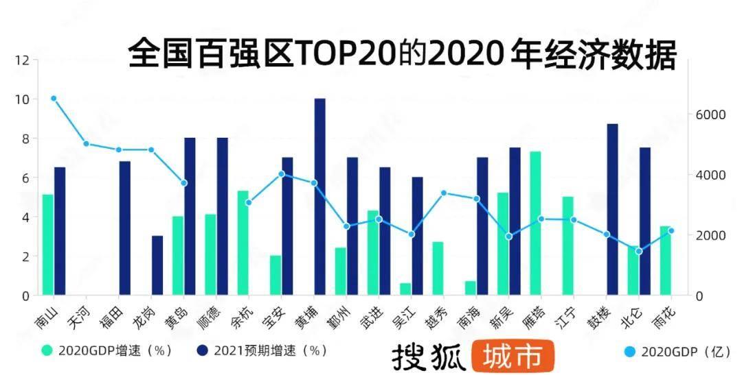 2021 年青岛gdp_2015年青岛gdp