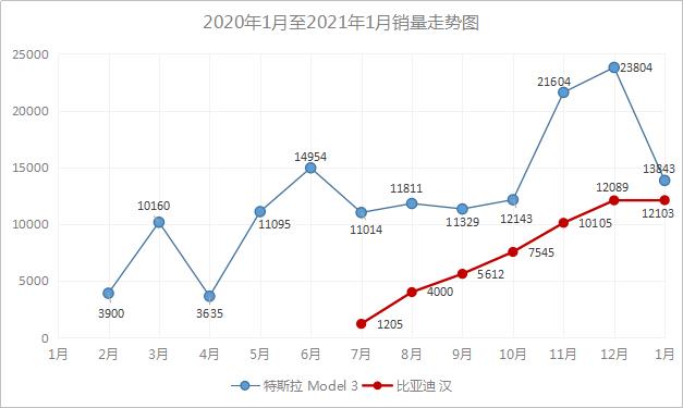 """比亚迪韩强势崛起,""""价格屠夫""""特斯拉Model 3遭遇强敌!"""