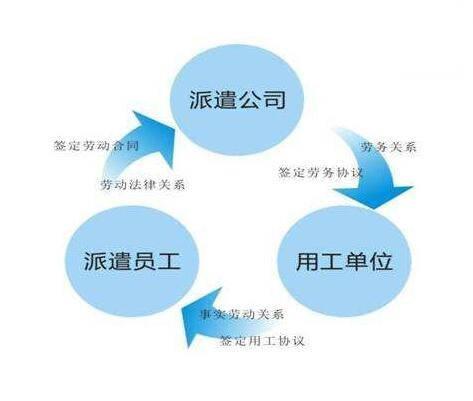 中小型公司专用的劳务派遣管理系统