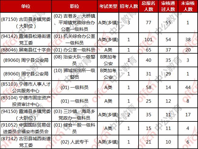 宁德公务员报名人数:截止2月23日17:38 总报名人数2225人 最高竞争比5图3