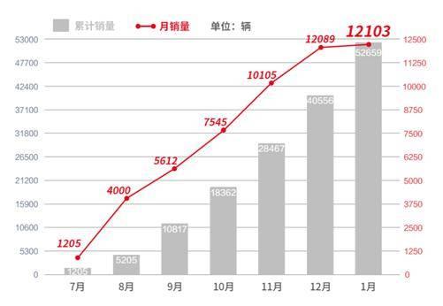 比亚迪韩在C级高端轿车市场站稳脚跟,实现了中国汽车行业里程碑式的突破