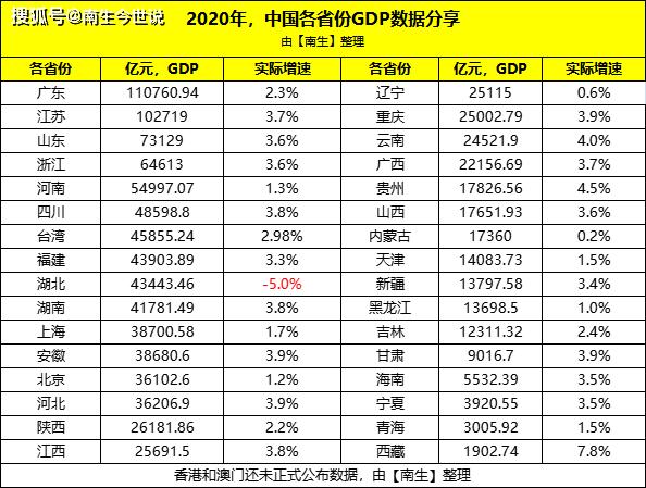 2021年省份人均gdp排名_2021年gdp世界排名