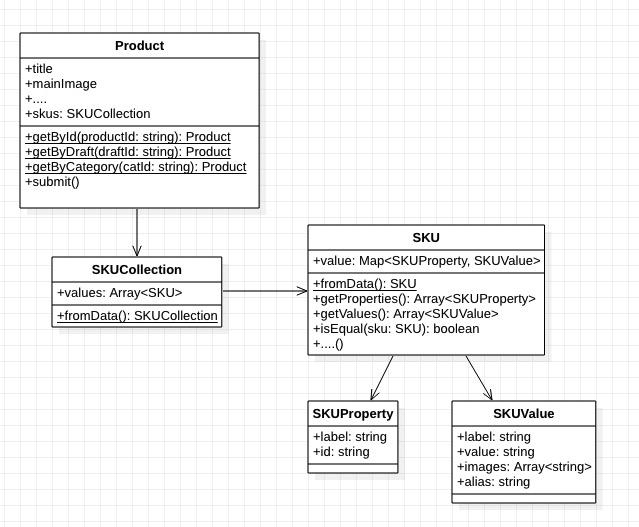 如何应用数据模型?