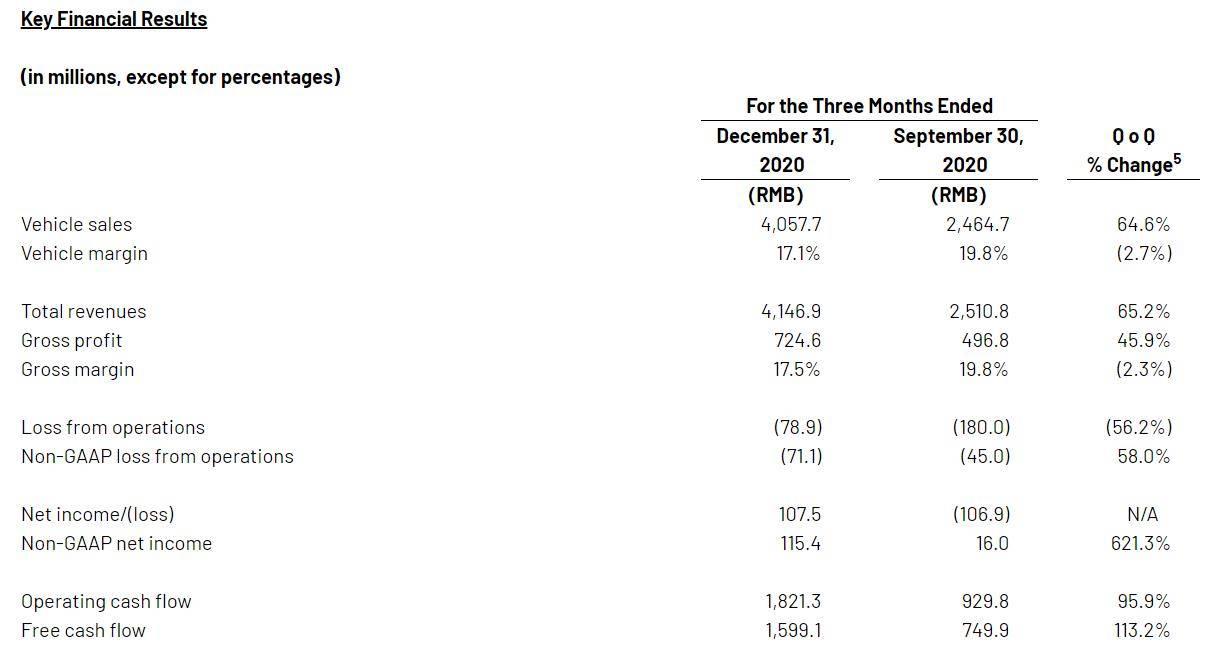 理想情况下,发布2020年第四季度财务报告:第一季度净利润为正