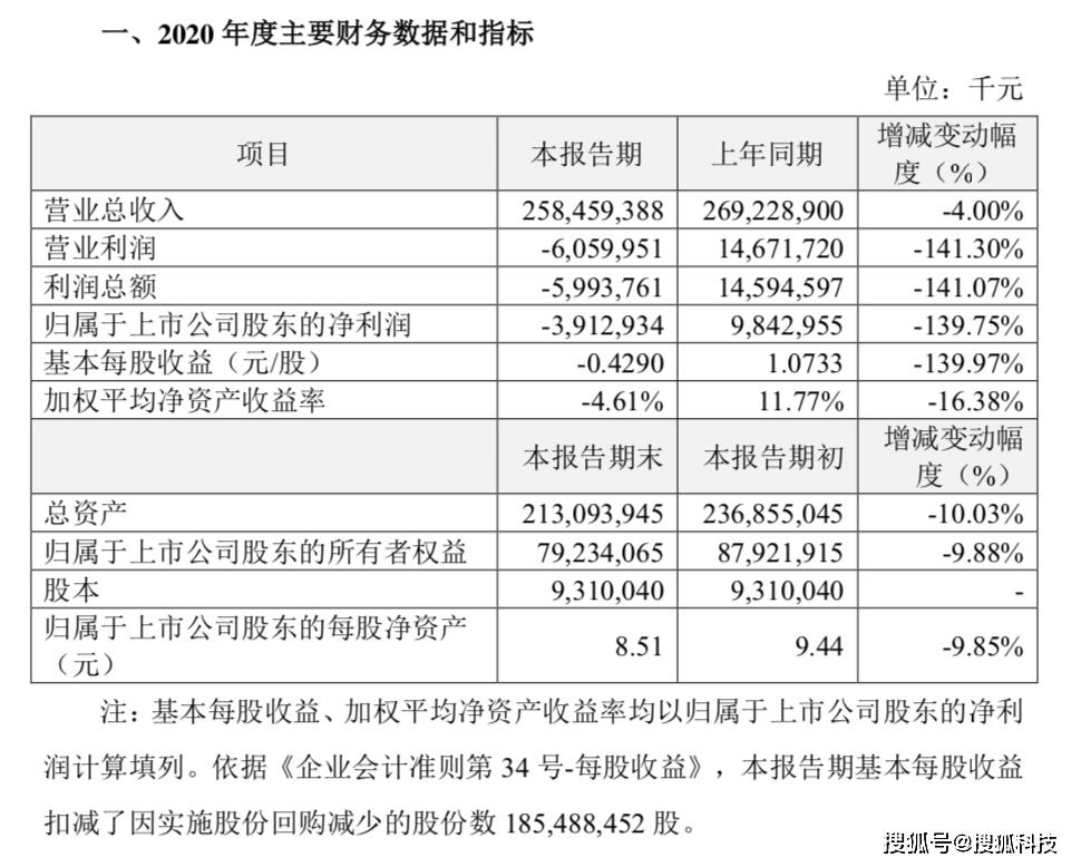 苏宁易购去年营收2585亿元,同比下降4%,第四季度活跃用户增长52%