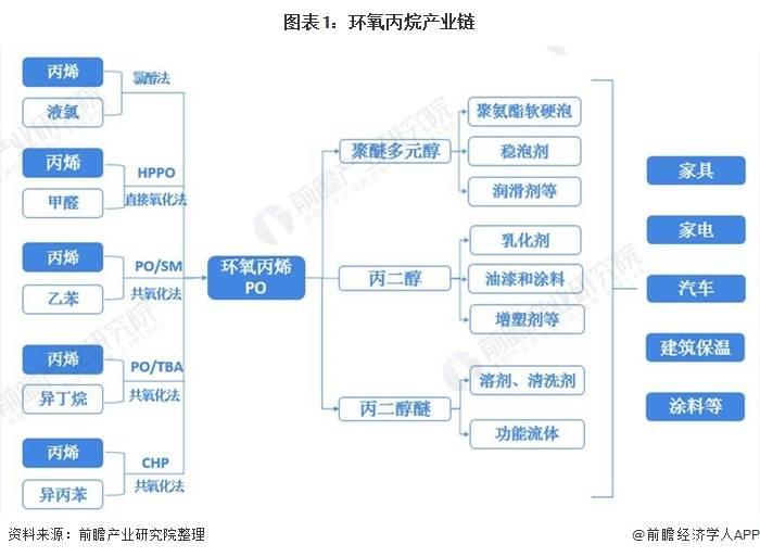 2021年中国环氧丙烷行业区域竞争格局及发展趋势浅析区域集中度将进一步提高