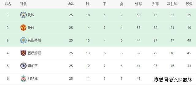 原创             一波10-2!利物浦PK垫底队踢疯了,冲击27年纪录,英超99亿元对决