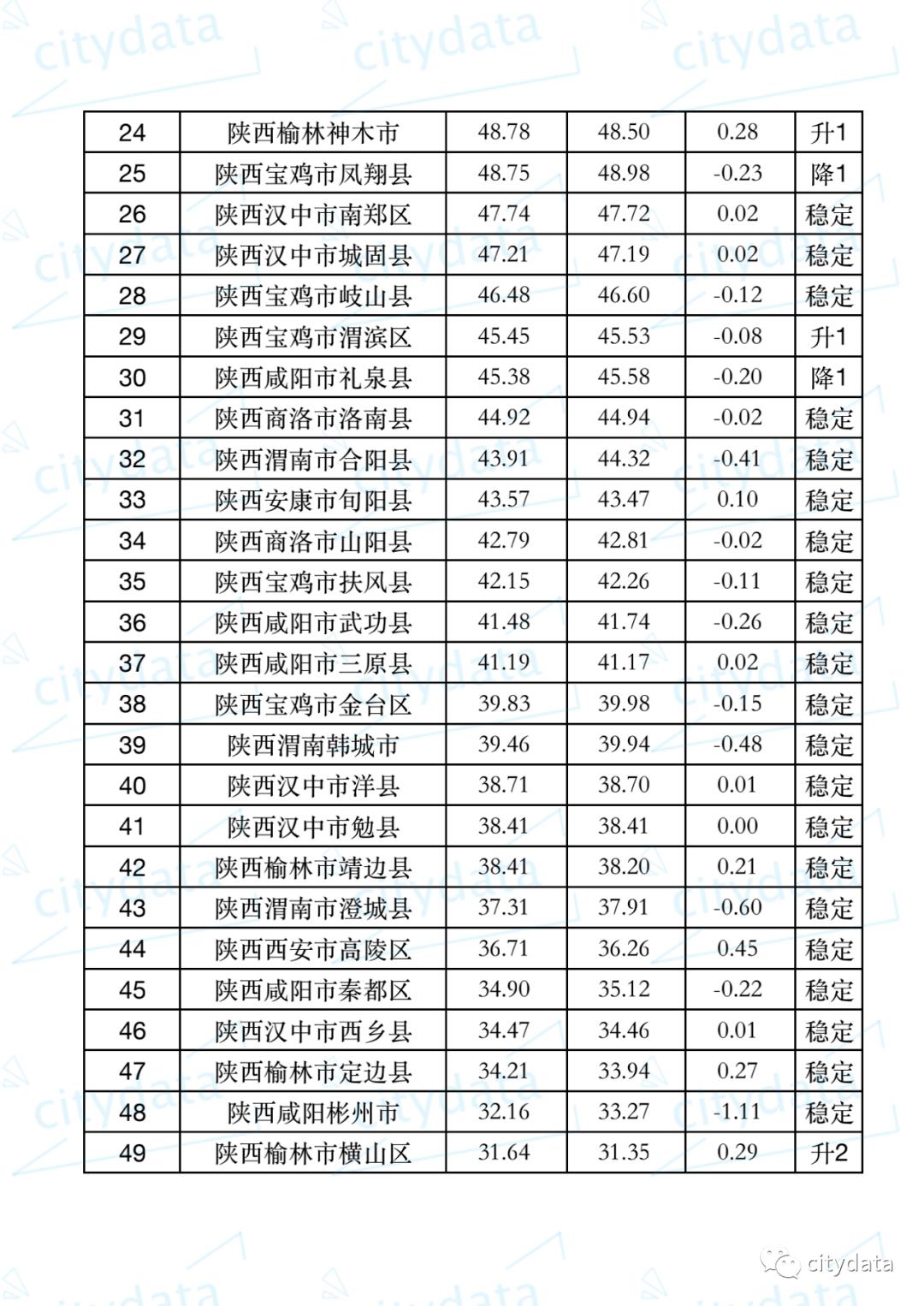 渭南地区常住人口多少_渭南地区地图