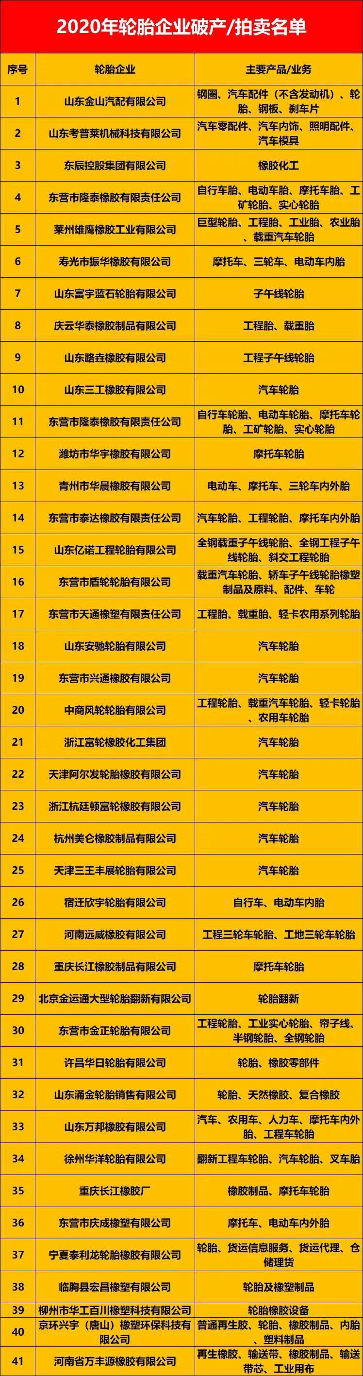 """原102家轮胎企业的""""死亡名单"""",很多都被列前75!"""