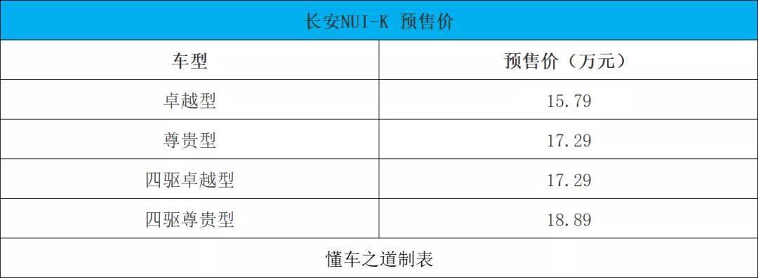 动真格了,长安UNI-K直接预售15.79万起