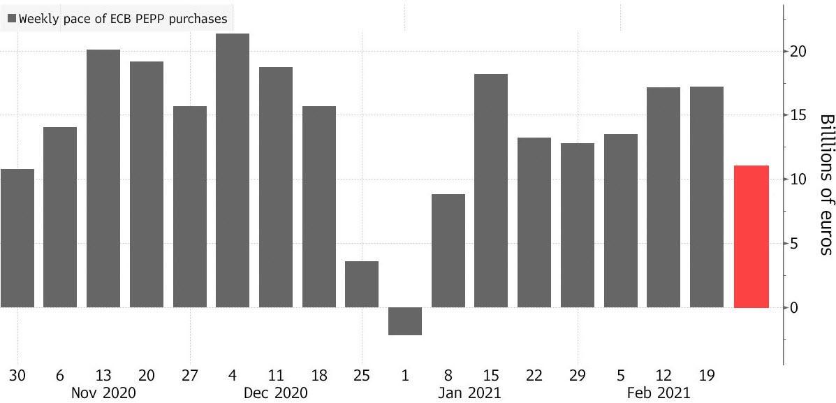 """说好的""""呵护""""市场!欧洲央行紧急抗疫购债速度降至两个月低点:赎回率太高"""