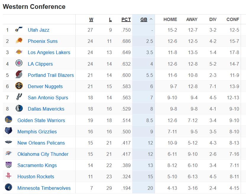 原创             NBA半程排名,快船3连败太阳4连胜,东部黑马第5力压热火