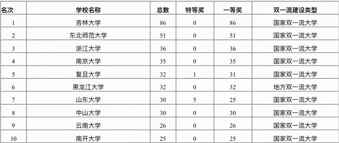 2020年中国高校省级社科奖排名:328所高校上榜,吉林大学居第一