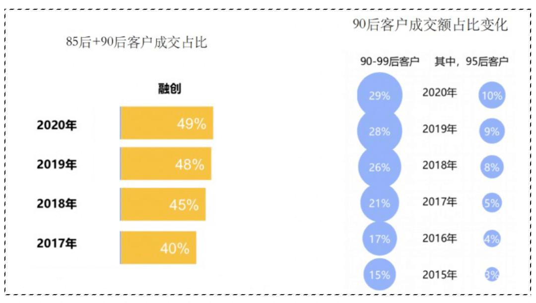 国家统计00后每年人口_杭州每年人口增长