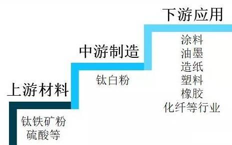 2020年中国钛白粉供需形势及进出口贸易分析