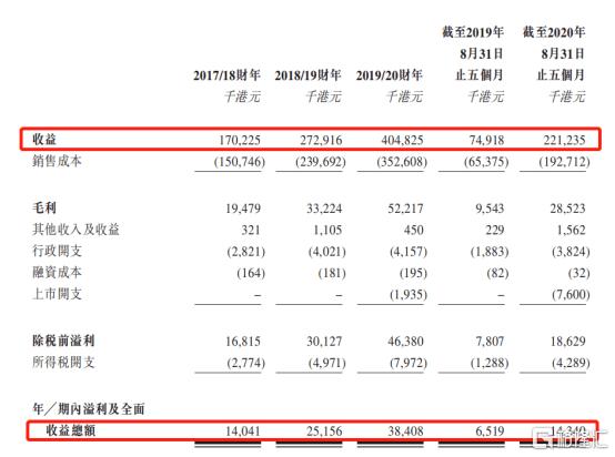 """「期货融资」广联工程控股(01413.HK):香港第四大地基""""包工头"""