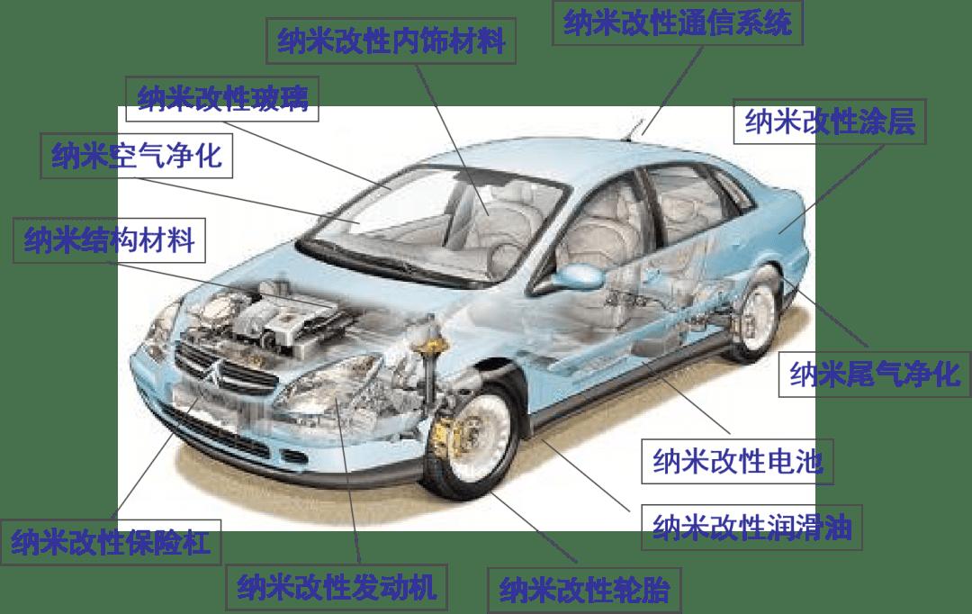纳米神兵:改革你的车,乃至你的身材DNA