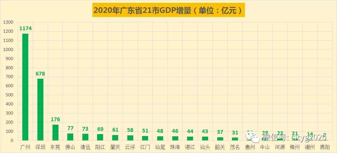 为什么新一线排名不考虑gdp_重庆GDP再次超过广州,为何还不算一线城市