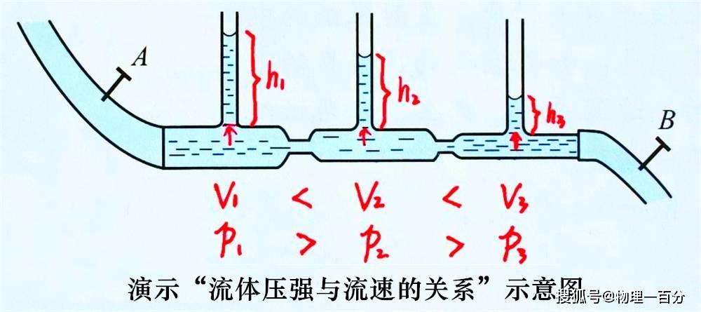 冷风除雾是什么物理原理_对冷风过敏是什么原因