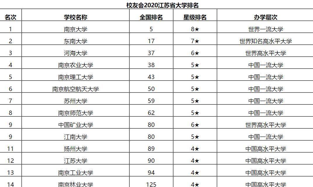 扬州大学排名_扬州大学