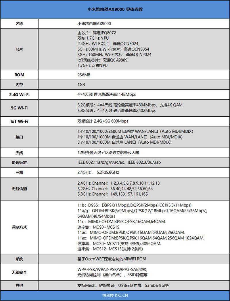 小米AX9000路由器评测:三频12天线 USB再无遗憾 999元的照片 - 6