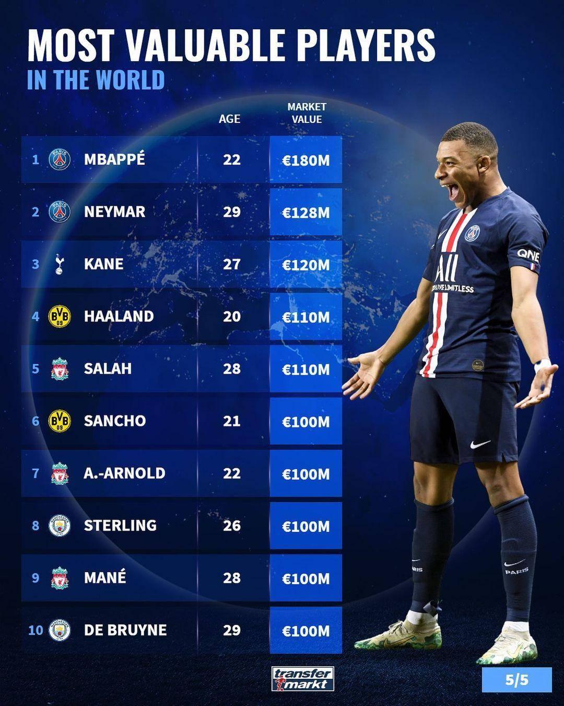 1.8亿欧排世界第1!球员最新身价排名:C罗消失,梅西不如孙兴慜