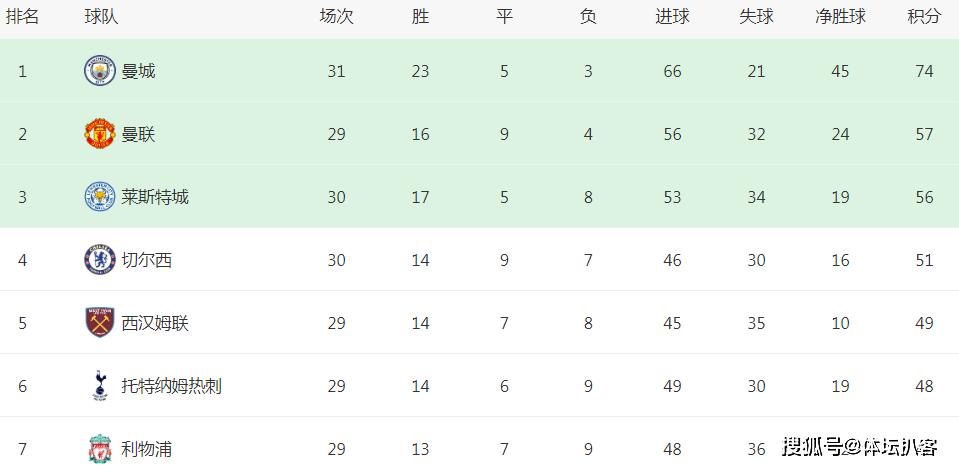 2-0,曼城隔空帮大忙!被榜首甩开17分后,曼联争夺亚军更稳了