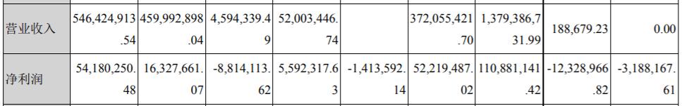 """原创             湖北消金2020年净利润降86% 不同渠道财务数据""""打架"""""""