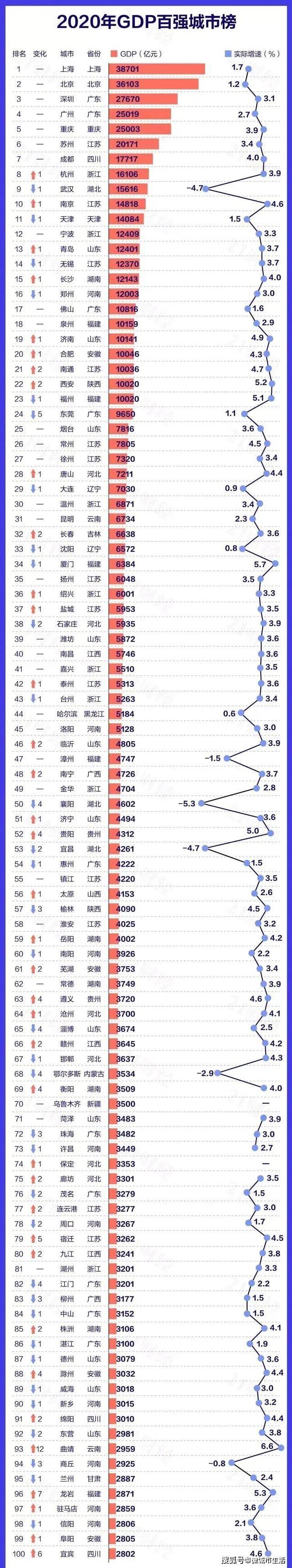 江苏宿迁gdp_江苏连云港20年GDP超宿迁14.7亿,那么今年宿迁GDP有望实现反超吗