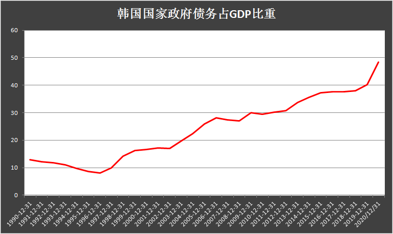 """原创             韩国""""喊话""""美国,向美元看齐!韩国债务总量首超GDP"""