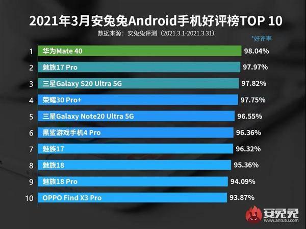 3月安卓手机好评榜 华为Mate40夺冠 魅族四款机型霸榜_配置